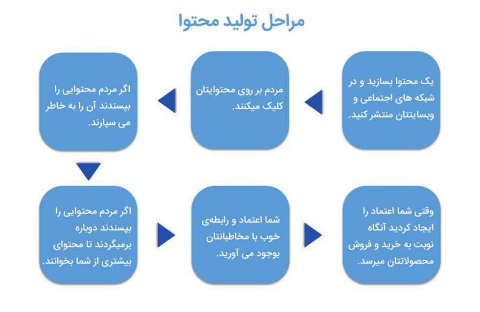 مراحل تولید محتوا