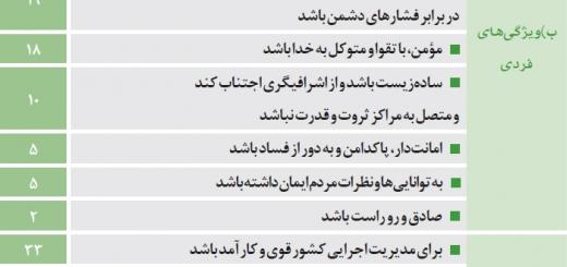جدول | ویژگیهای نامزد اصلح