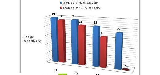 راهنمای استفاده از باتری لپ تاپ ها