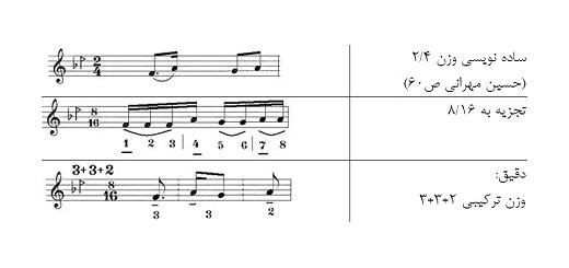درباره مشکل «شیش هشت» و «میزان های لَنگ» در وزن شناسیِ موسیقی ایرانی (VI)