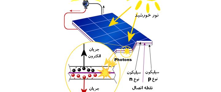 چگونه یک سلول خورشیدی انرژی نور را به برق تولید می کند ؟