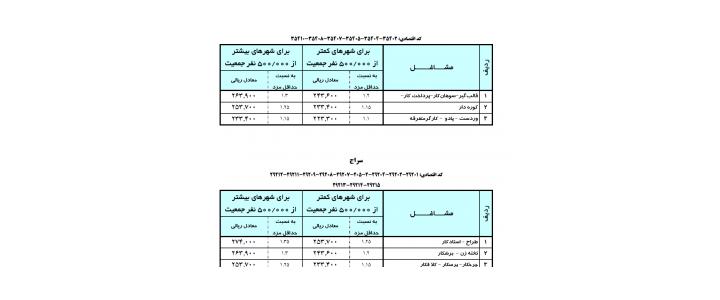 دستمزد مقطوع رده های شغلی مختلف (سال ۹۳)