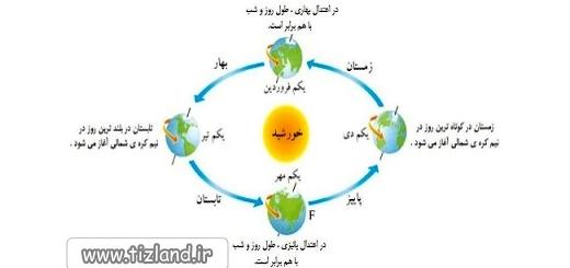 فاصله خورشید تا زمین در تابستان چگونه است؟