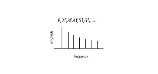 رابطه ساختارهارمونیک صدا و خوش صدایی
