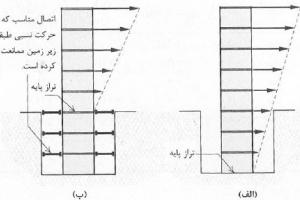 دانلود رایگان مقاله روشی برای حل مسئله تراز پایه در طراحی ساختمانهای بتنی و فولادی